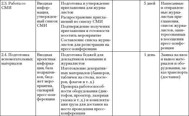 пример заполнения дневника отчета по практике
