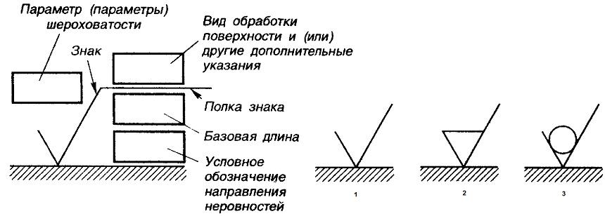 схема чтения чертежа по ГОСТу