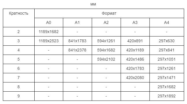 таблица форматов чертежа