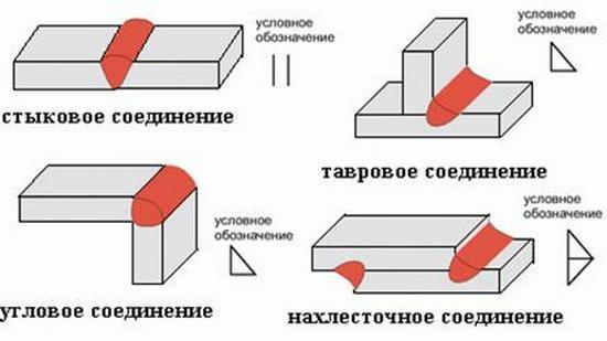 типы соединений на чертеже