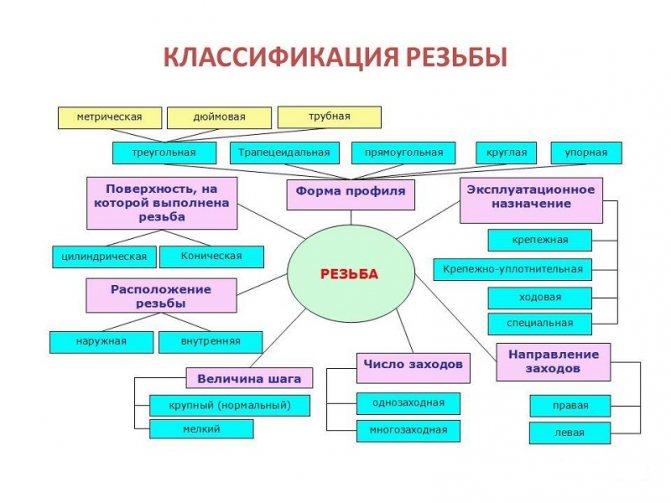 классификация резьбы