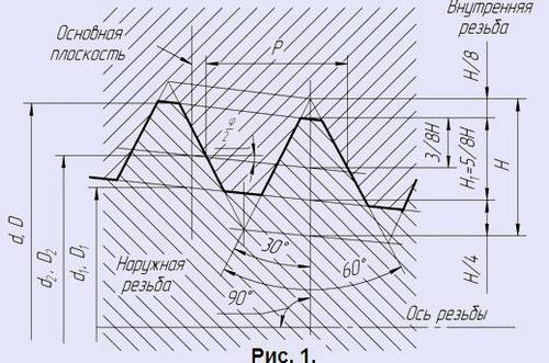 вид метрической резьбы конического типа