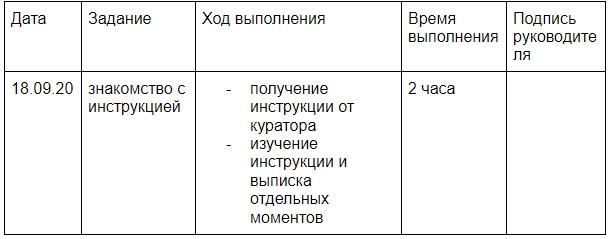 пример таблицы производственной практики