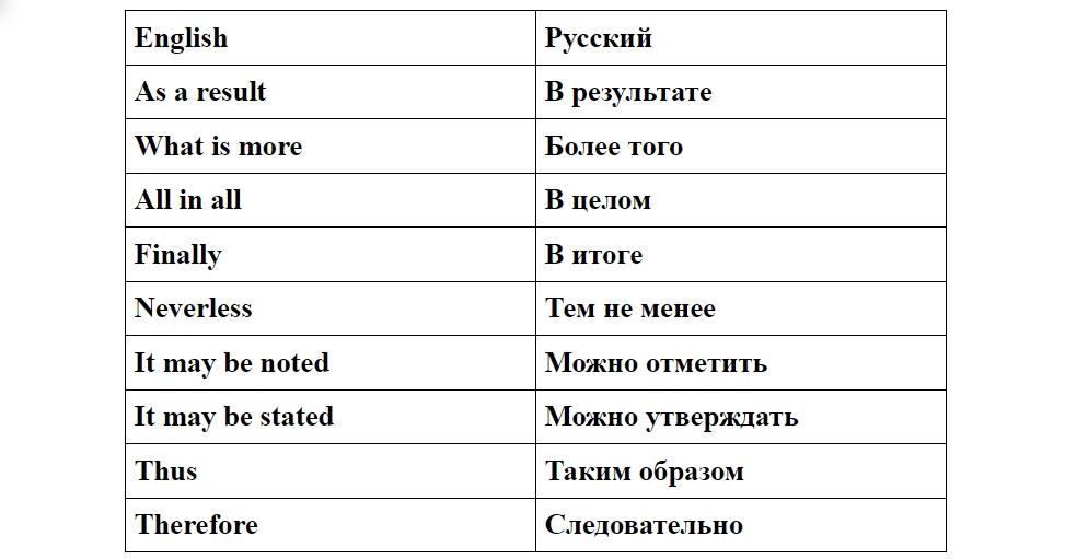 примеры вводных слов реферата на английском