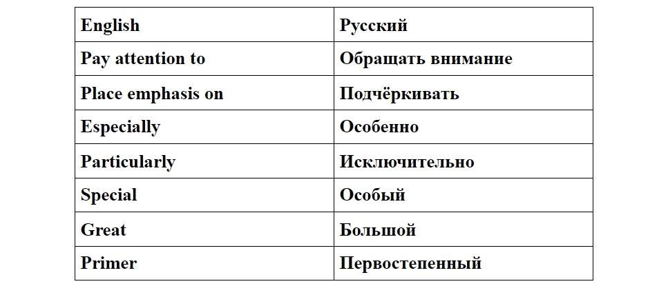 примеры усилителей для реферата на английском